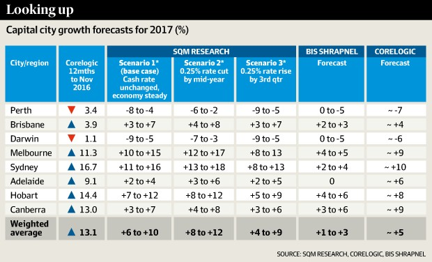 Looking Up Capital City Forecasts for 2017