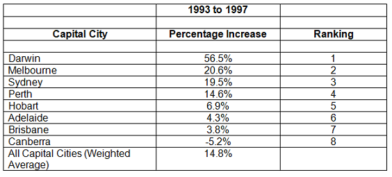 1993 to 1997 Table