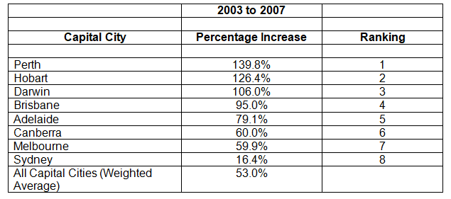 2003 to 2007 Table