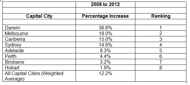 2008 to 2012 Table